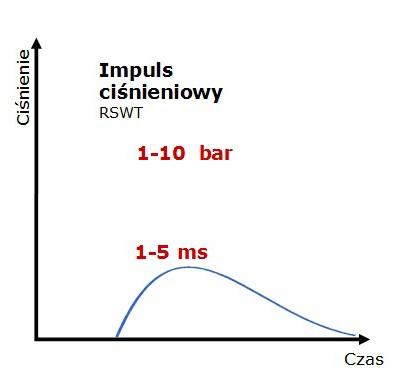 fala-radialna-wykres